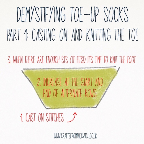 Demystifying the toe-up sock by Crafts from the Cwtch http://bit.ly/moretoeupsocks